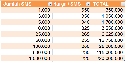 harga-sms-masking-nixsms