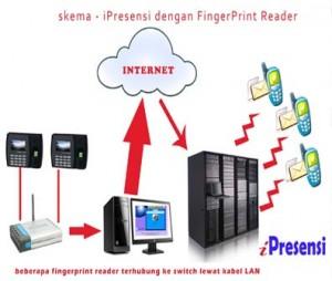 nixsms-absensi-fingerprint