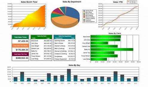sms laporan penjualan