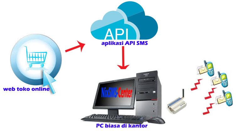 api-sms-gateway