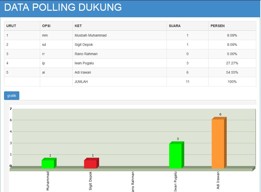 grafik-hasil-sms-polling