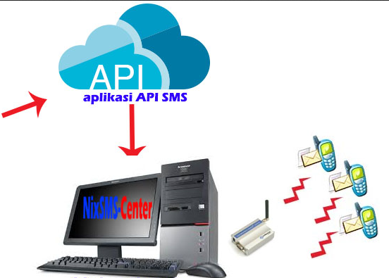 sms center online